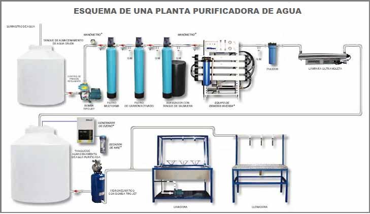 diagrama esquema purificadoras de agua